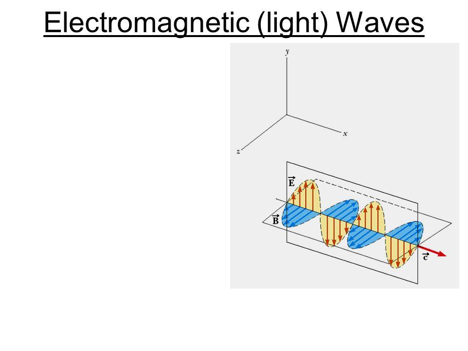 Electromagnetic (light) Waves