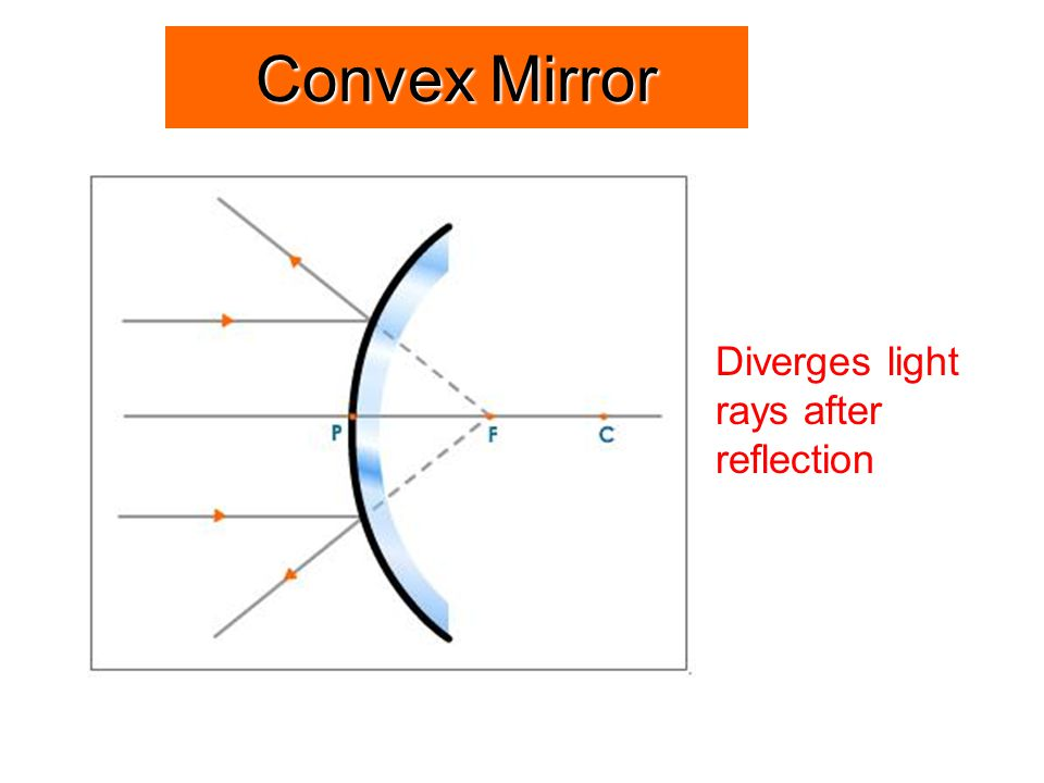 Convex Mirror Diverges light rays after reflection