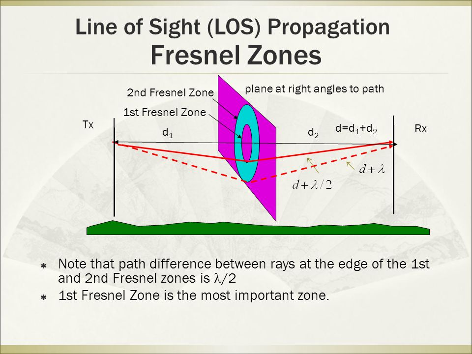 Fresnel Zones  Note that path difference between rays at the edge of the 1st and 2nd Fresnel zones is /2  1st Fresnel Zone is the most important zone.
