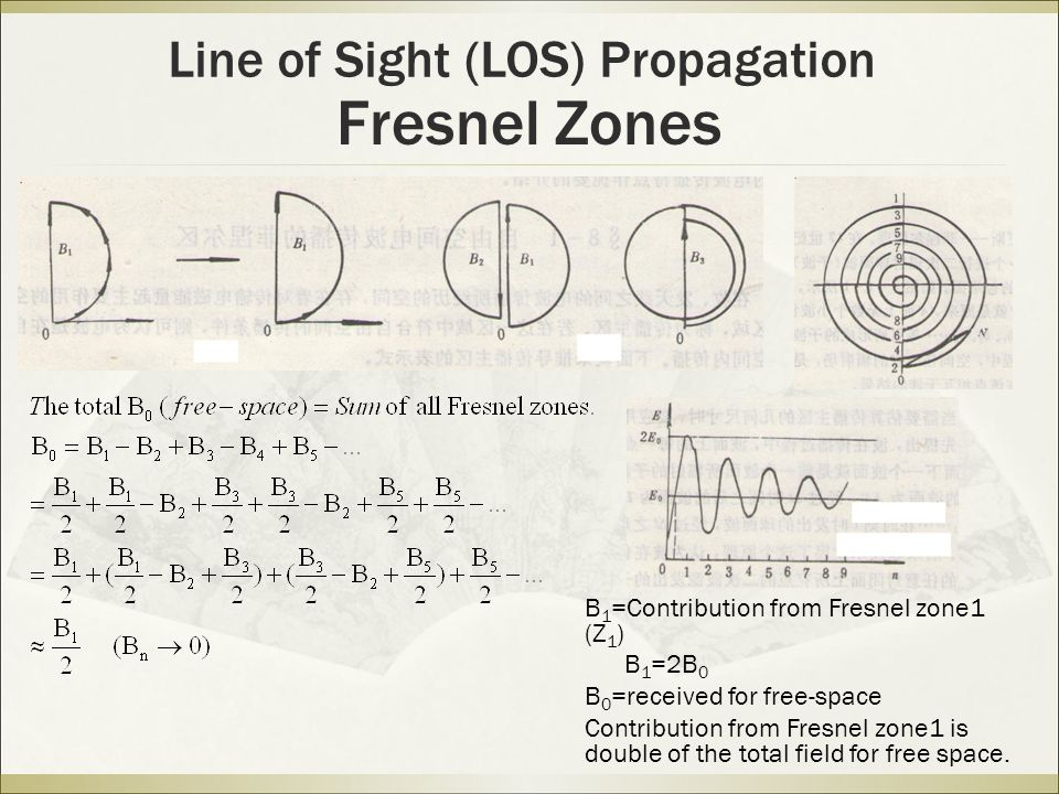 Fresnel Zones Line of Sight (LOS) Propagation B 1 =Contribution from Fresnel zone1 (Z 1 ) B 1 =2B 0 B 0 =received for free-space Contribution from Fresnel zone1 is double of the total field for free space.
