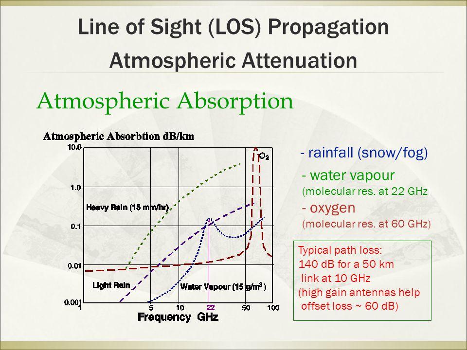 Atmospheric Absorption - rainfall (snow/fog) - water vapour (molecular res.