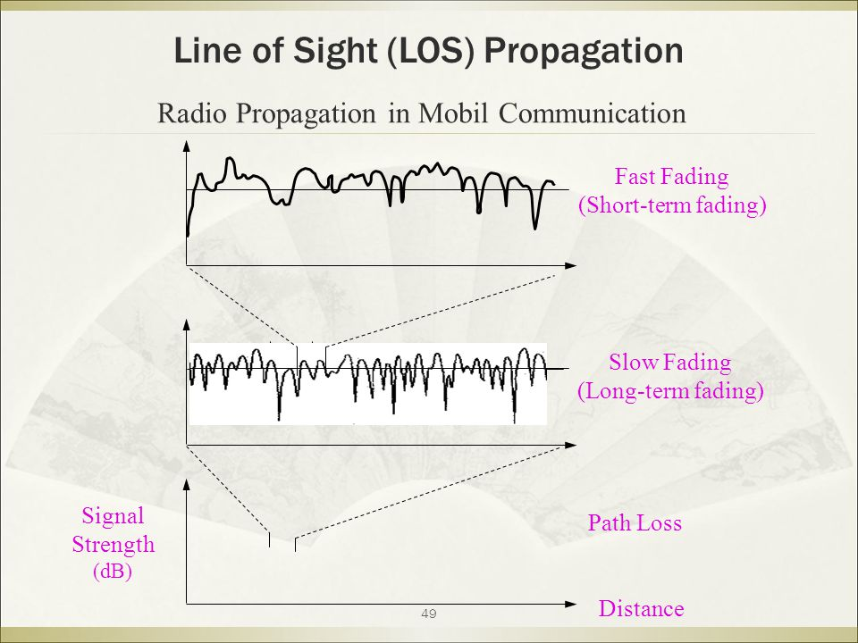 49 Signal Strength (dB) Distance Path Loss Slow Fading (Long-term fading) Fast Fading (Short-term fading) Line of Sight (LOS) Propagation Radio Propagation in Mobil Communication