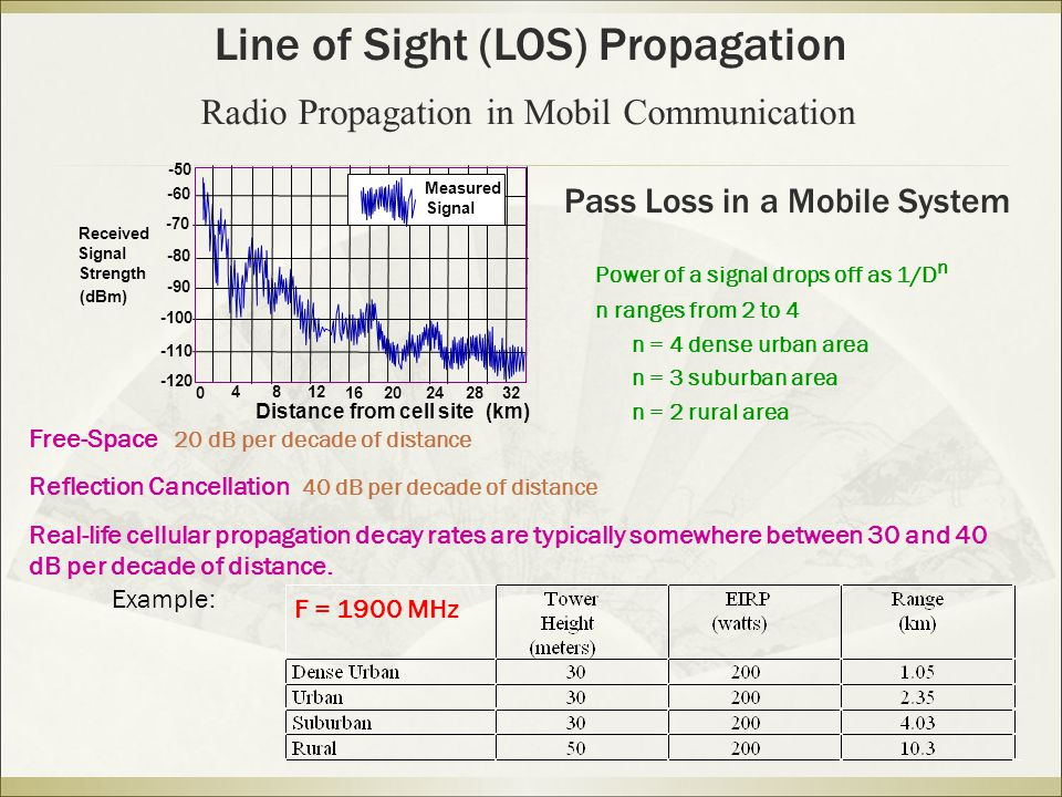 Pass Loss in a Mobile System Power of a signal drops off as 1/D n n ranges from 2 to 4 n = 4 dense urban area n = 3 suburban area n = 2 rural area (dBm) Strength Signal Received 0 4 16 20 2428 32 12 8 -50 -60 -70 -80 -90 -100 -110 -120 Distance from cell site (km) Signal Measured Free-Space 20 dB per decade of distance Reflection Cancellation 40 dB per decade of distance Real-life cellular propagation decay rates are typically somewhere between 30 and 40 dB per decade of distance.