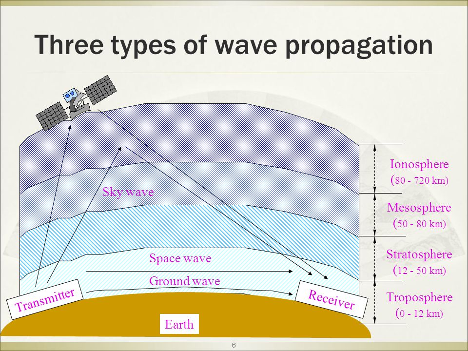 6 Transmitter Receiver Earth Sky wave Space wave Ground wave Troposphere ( 0 - 12 km) Stratosphere ( 12 - 50 km) Mesosphere ( 50 - 80 km) Ionosphere ( 80 - 720 km) Three types of wave propagation