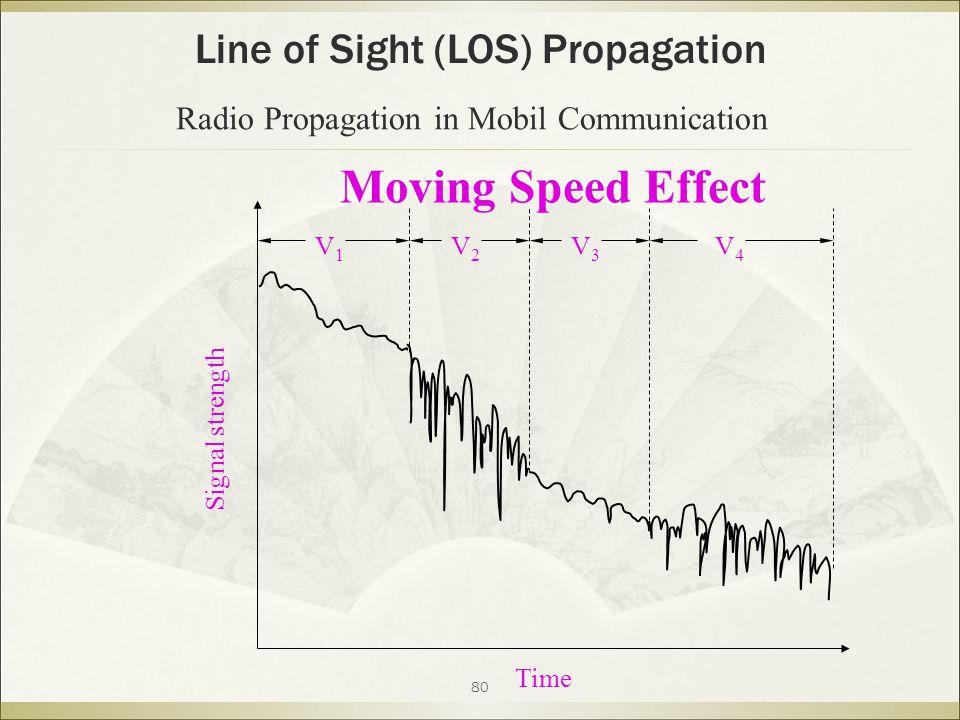 80 Moving Speed Effect Time V1V1 V2V2 V3V3 V4V4 Signal strength Line of Sight (LOS) Propagation Radio Propagation in Mobil Communication