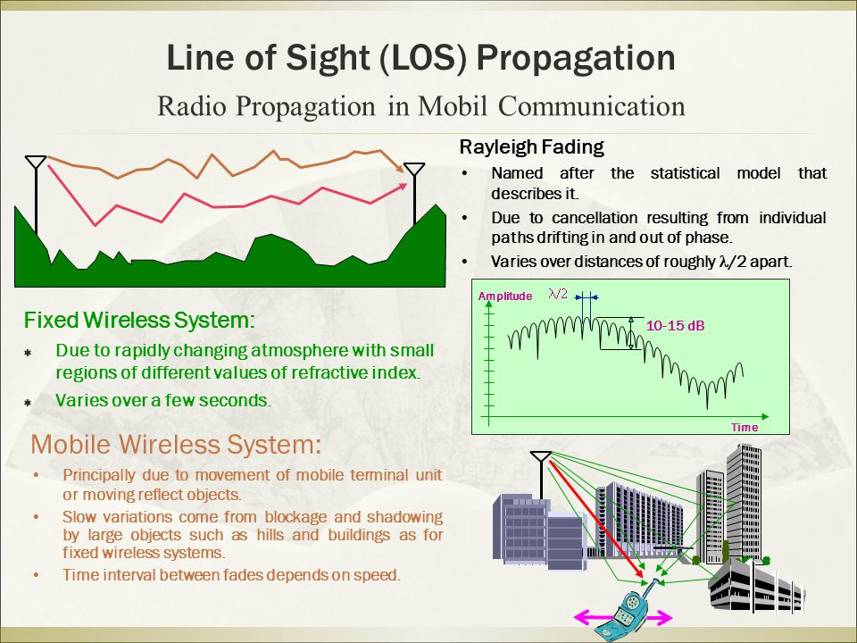 Fixed Wireless System:  Due to rapidly changing atmosphere with small regions of different values of refractive index.
