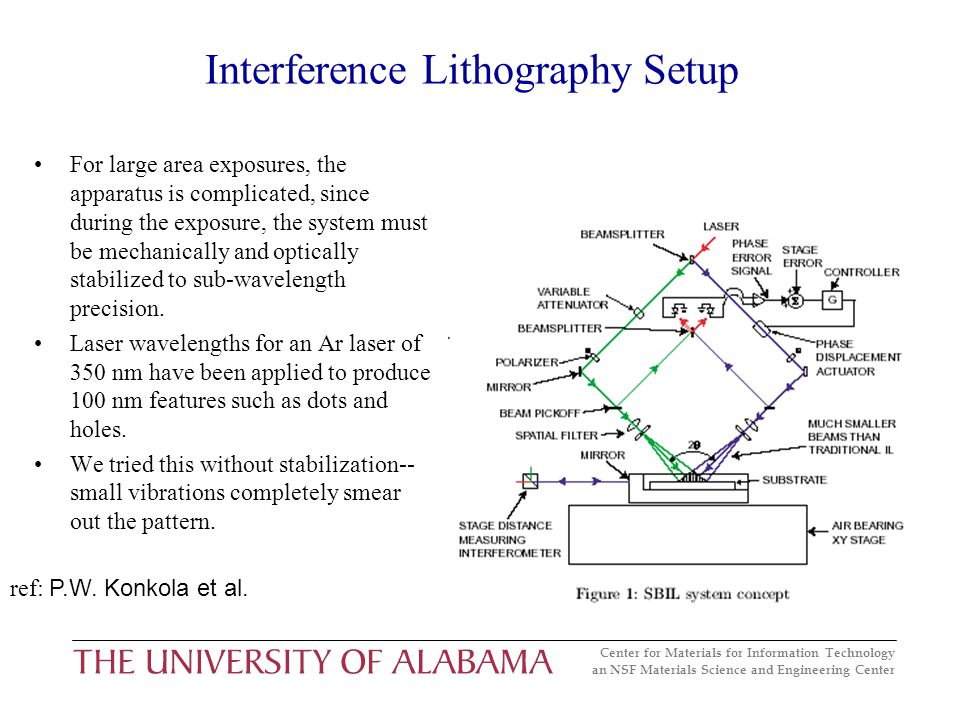 Center for Materials for Information Technology an NSF Materials Science and Engineering Center Interference Lithography Setup For large area exposures, the apparatus is complicated, since during the exposure, the system must be mechanically and optically stabilized to sub-wavelength precision.