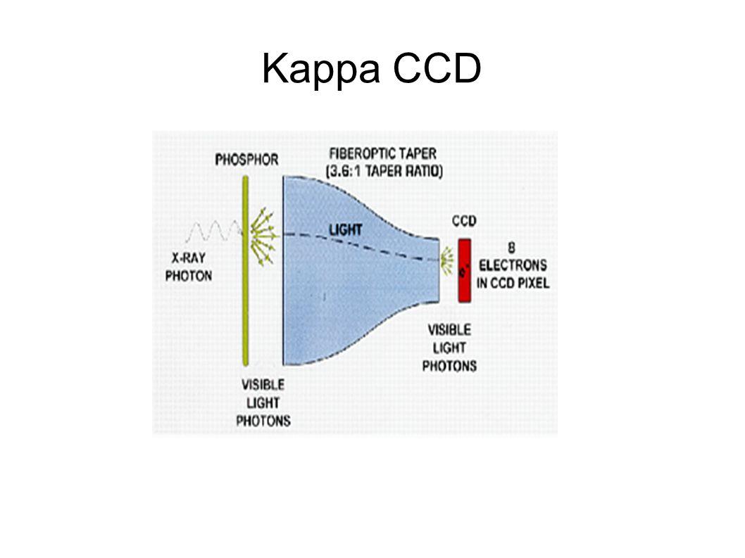 Kappa CCD