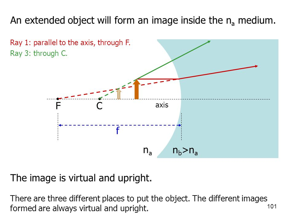 101 CF R n b >n a The image is virtual and upright. axis nana f An extended object will form an image inside the n a medium. Ray 1: parallel to the ax