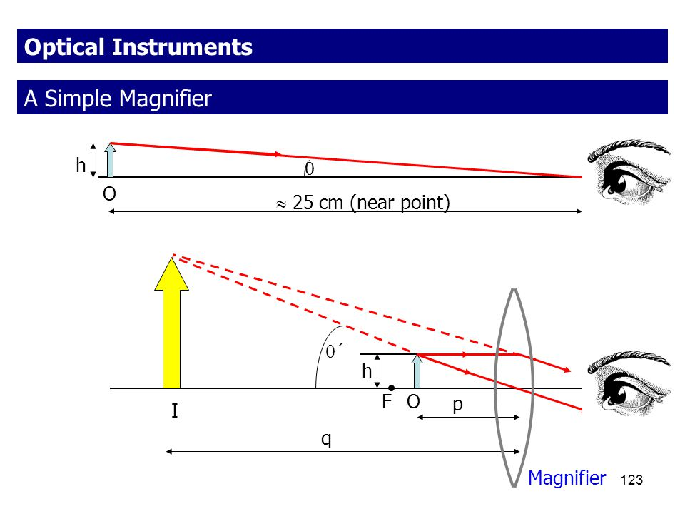 123 Optical Instruments A Simple Magnifier h  O h ´´ Magnifier F I q p  25 cm (near point) O