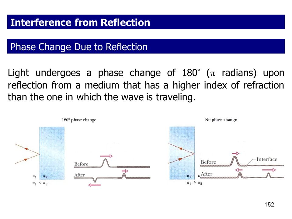 152 Light undergoes a phase change of 180° (  radians) upon reflection from a medium that has a higher index of refraction than the one in which the