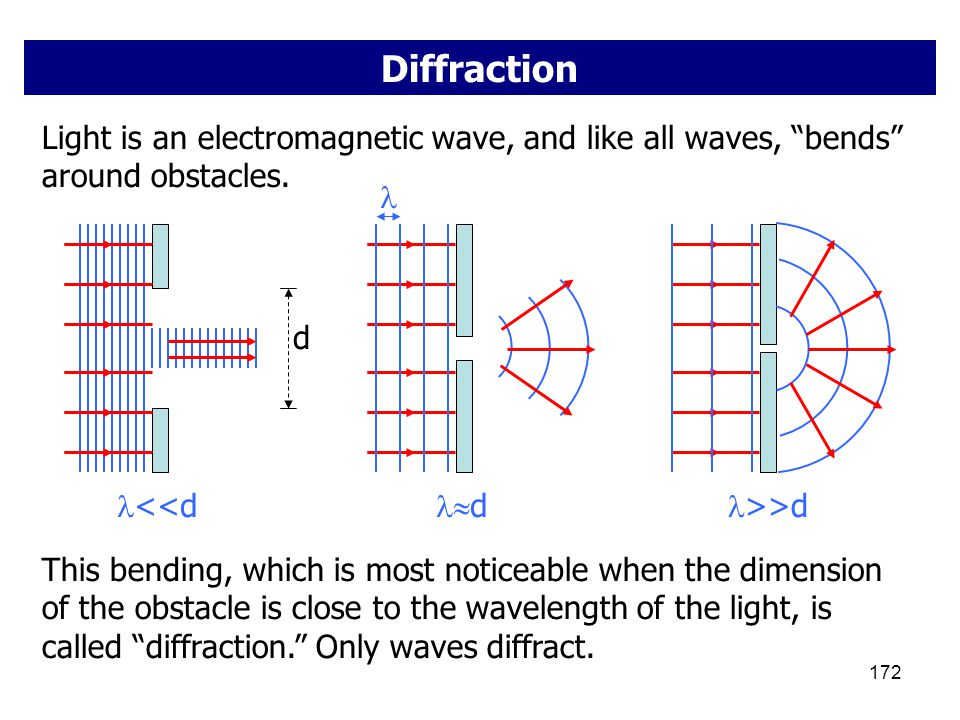 "172 Diffraction Light is an electromagnetic wave, and like all waves, ""bends"" around obstacles. d <<d dd >>d This bending, which is most noticeable"