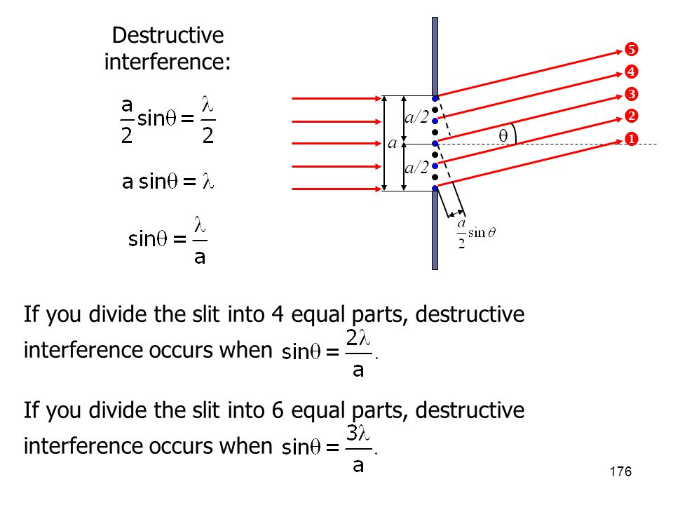 176      a/2 a  Destructive interference: If you divide the slit into 4 equal parts, destructive interference occurs when If you divide the slit