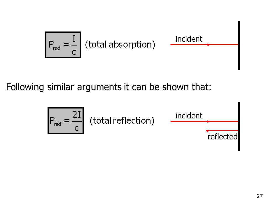 27 Following similar arguments it can be shown that: incident reflected