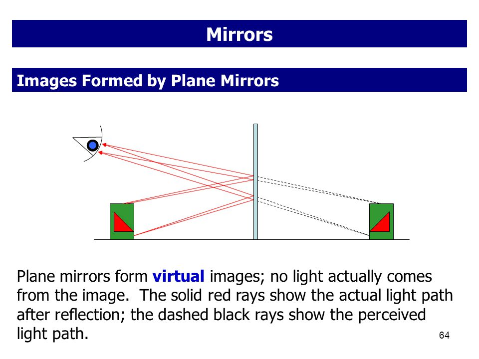 64 Mirrors Plane mirrors form virtual images; no light actually comes from the image. The solid red rays show the actual light path after reflection;
