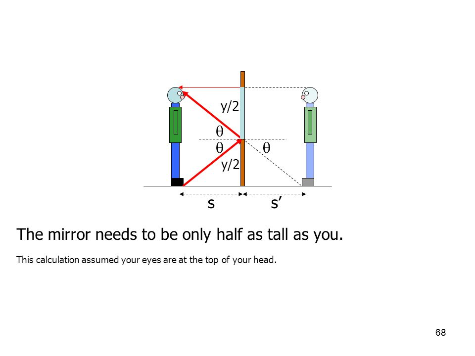 68 ss' y/2    The mirror needs to be only half as tall as you. This calculation assumed your eyes are at the top of your head.