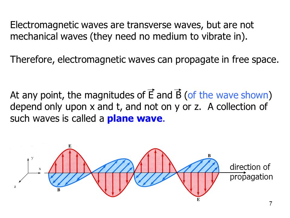 8 Manipulation of Maxwell's equations leads to the following plane wave equations for E and B: These equations have solutions: You can verify this by direct substitution.