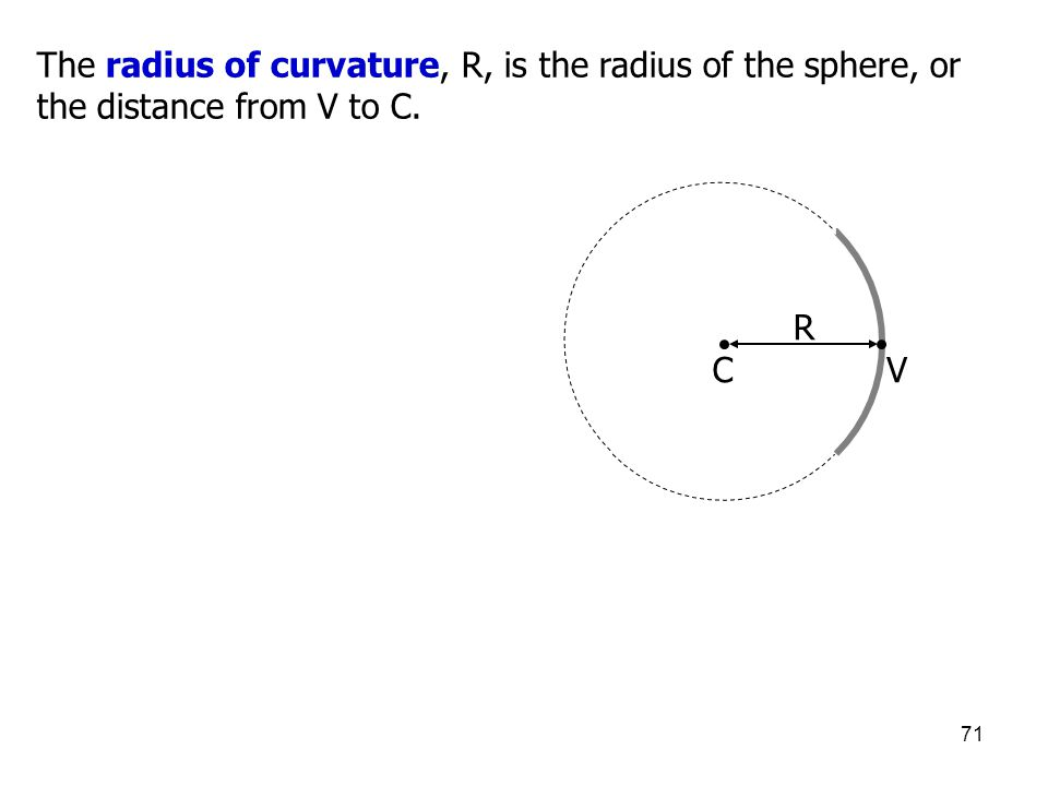 71 The radius of curvature, R, is the radius of the sphere, or the distance from V to C. CV R