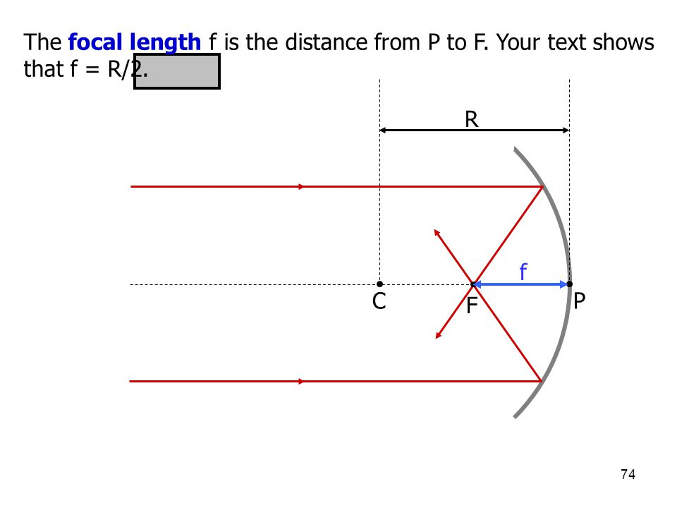 74 The focal length f is the distance from P to F. Your text shows that f = R/2. CP F f R