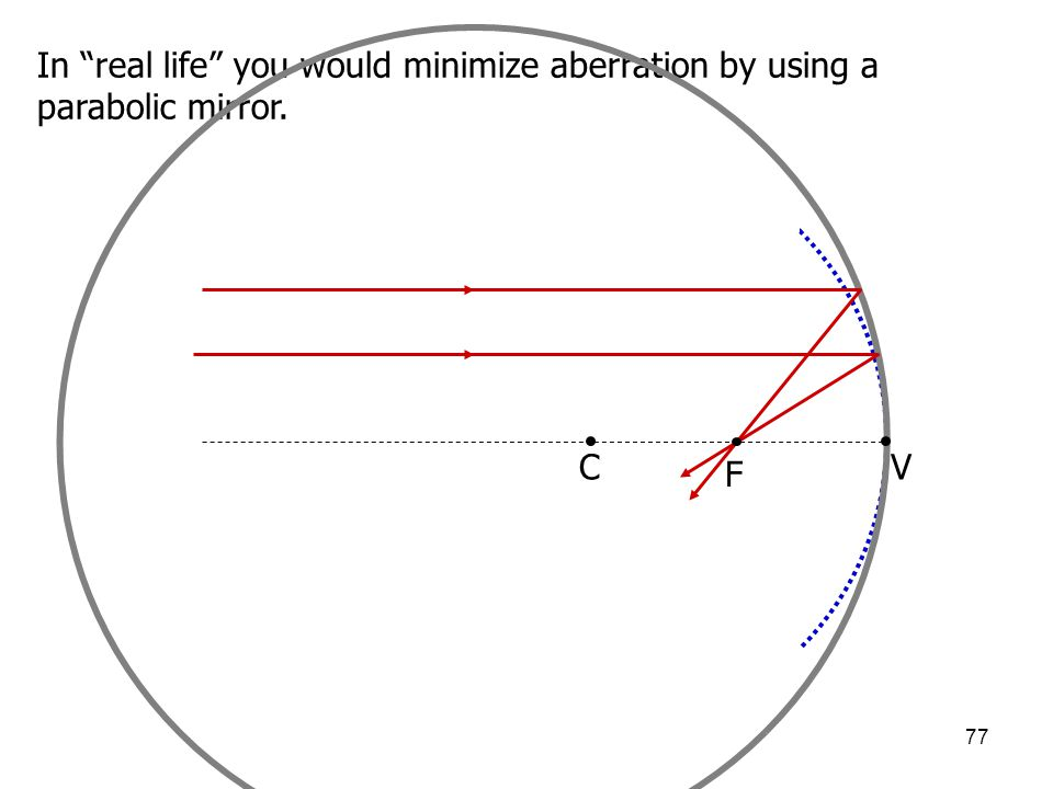 "77 In ""real life"" you would minimize aberration by using a parabolic mirror. CV F"