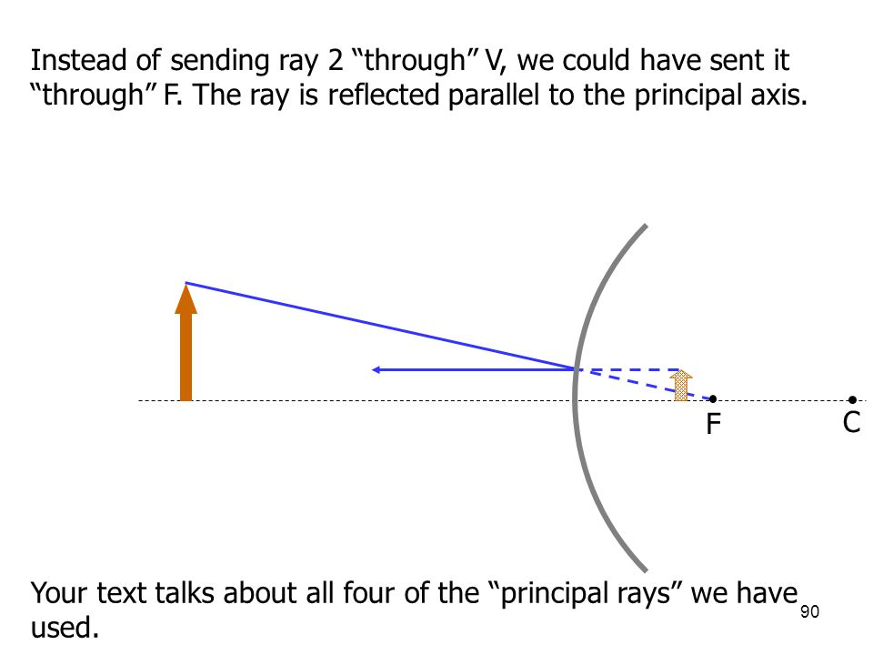 "90 C F Instead of sending ray 2 ""through"" V, we could have sent it ""through"" F. The ray is reflected parallel to the principal axis. Your text talks a"