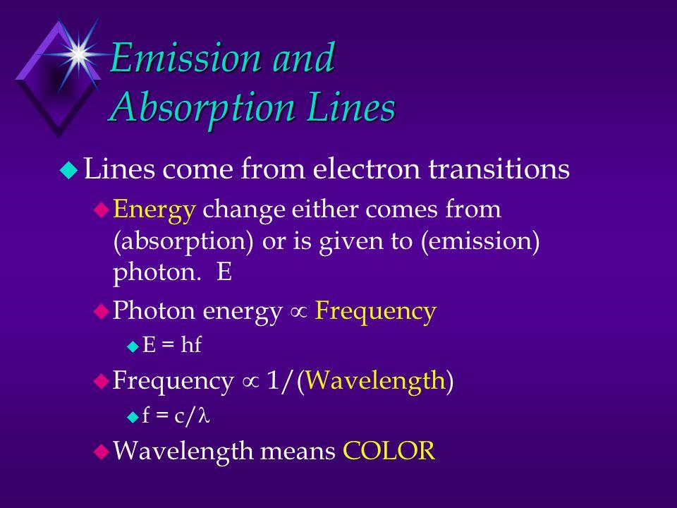 +P 2 3 4 656 nm 700 nm 400 nm -e Hydrogen Atom 1 -e -e 5 -e 486 nm 434 nm -e 410 nm