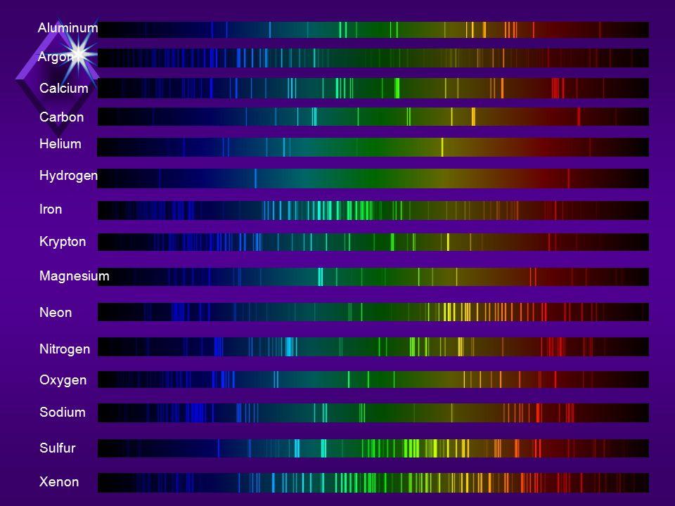 Hydrogen Spectrum EnergyEnergy 1 2 3 4 Lyman (UV) Balmer (VIS) Paschen (IR) Brackett (Far IR)