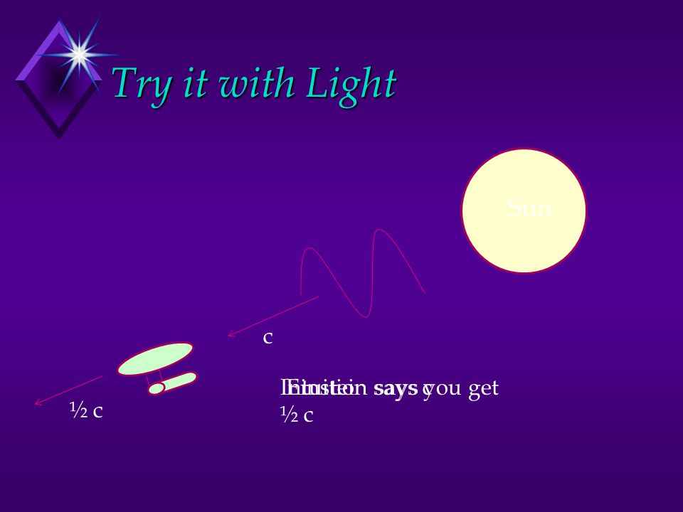 Photon Energy E  f E = hf