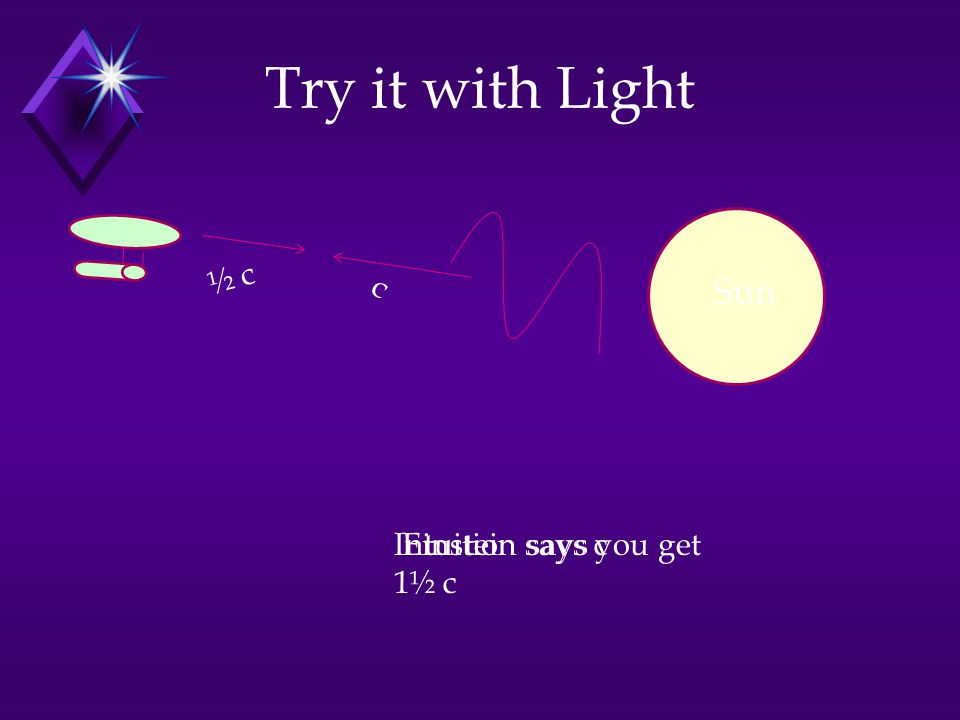 Try it with Light Sun ½ c c Intuition says you get 1½ c Einstein says c