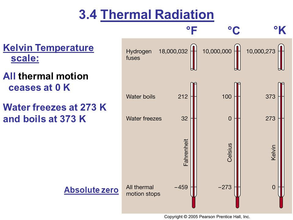 3.4 Thermal Radiation Kelvin Temperature scale: All thermal motion ceases at 0 K Water freezes at 273 K and boils at 373 K Absolute zero °F°C °K