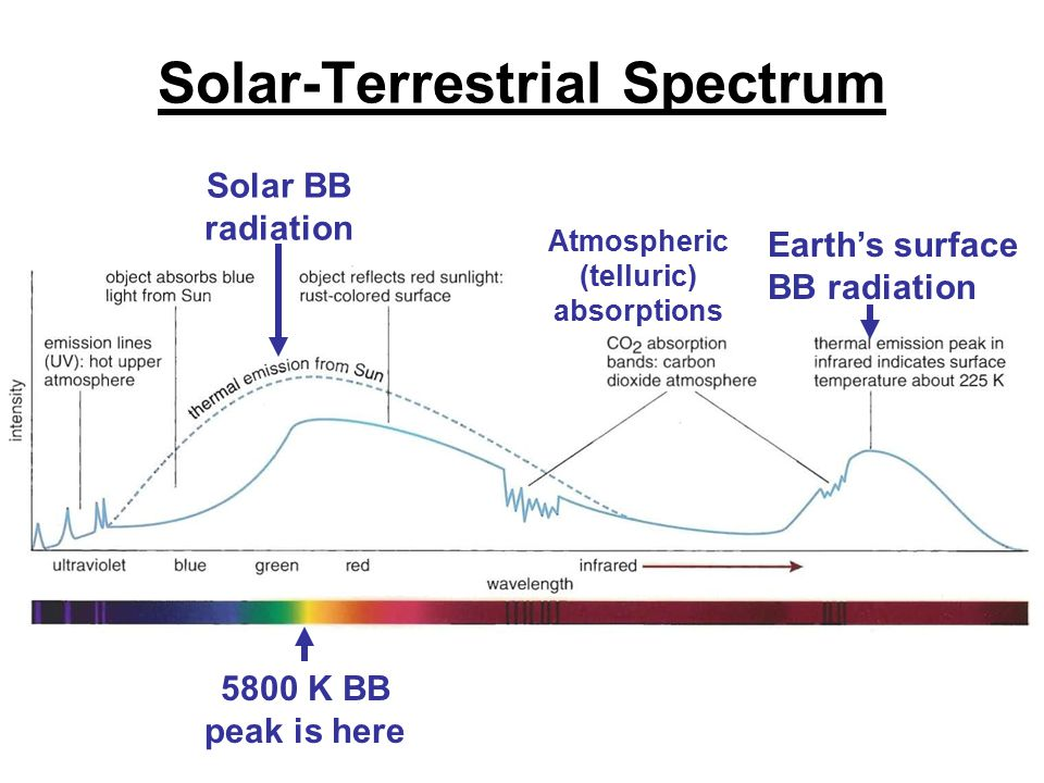 Solar-Terrestrial Spectrum Solar BB radiation Earth's surface BB radiation 5800 K BB peak is here Atmospheric (telluric) absorptions