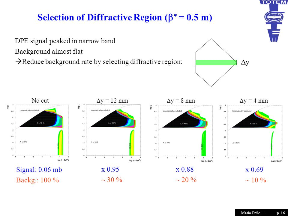 p. 16Mario Deile – Selection of Diffractive Region (   = 0.5 m) DPE signal peaked in narrow band Background almost flat  Reduce background rate by