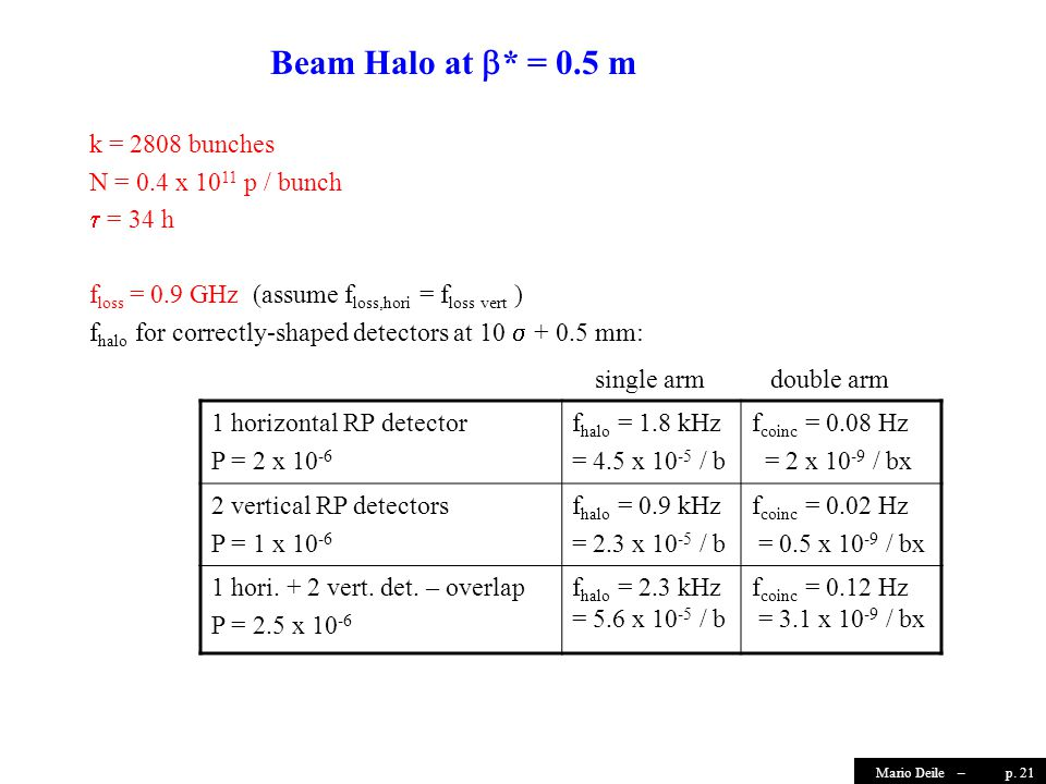 p. 21Mario Deile – Beam Halo at  * = 0.5 m k = 2808 bunches N = 0.4 x 10 11 p / bunch  = 34 h f loss = 0.9 GHz (assume f loss,hori = f loss vert ) f