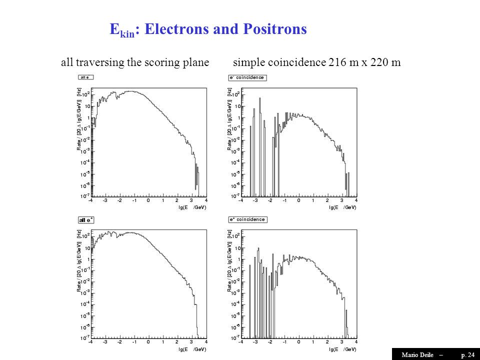 p. 24Mario Deile – all traversing the scoring planesimple coincidence 216 m x 220 m E kin : Electrons and Positrons