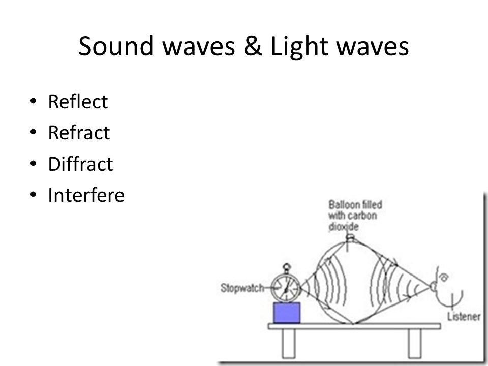 Sound waves & Light waves Reflect Refract Diffract Interfere