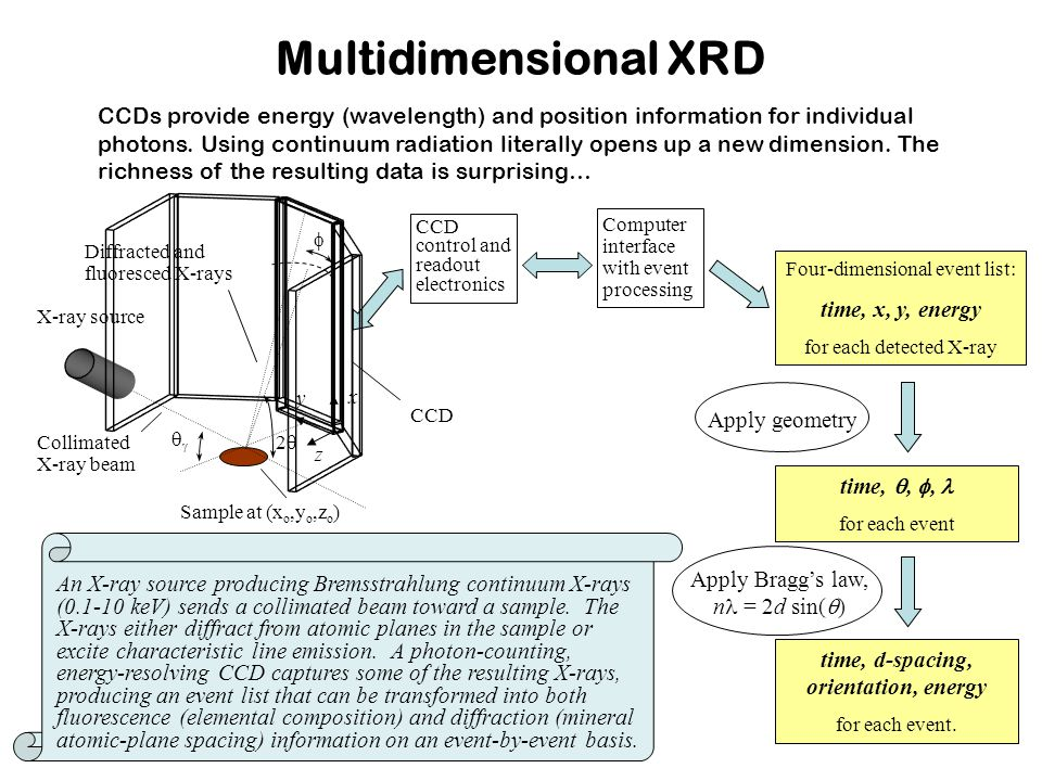 Multidimensional XRD CCDs provide energy (wavelength) and position information for individual photons.