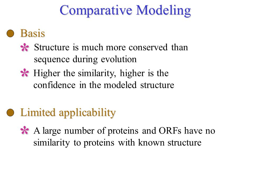 Structure is much more conserved than sequence during evolution Comparative Modeling Basis* Higher the similarity, higher is the confidence in the mod