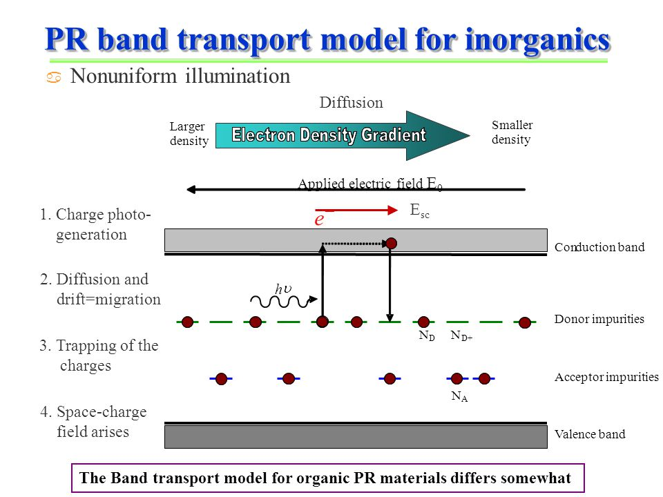 PR band transport model for inorganics a Nonuniform illumination h  e−e− N D N D+ N A Conduction band Donor impurities Acceptor impurities Valence band Applied electric field E 0 Larger density Smaller density Diffusion 1.