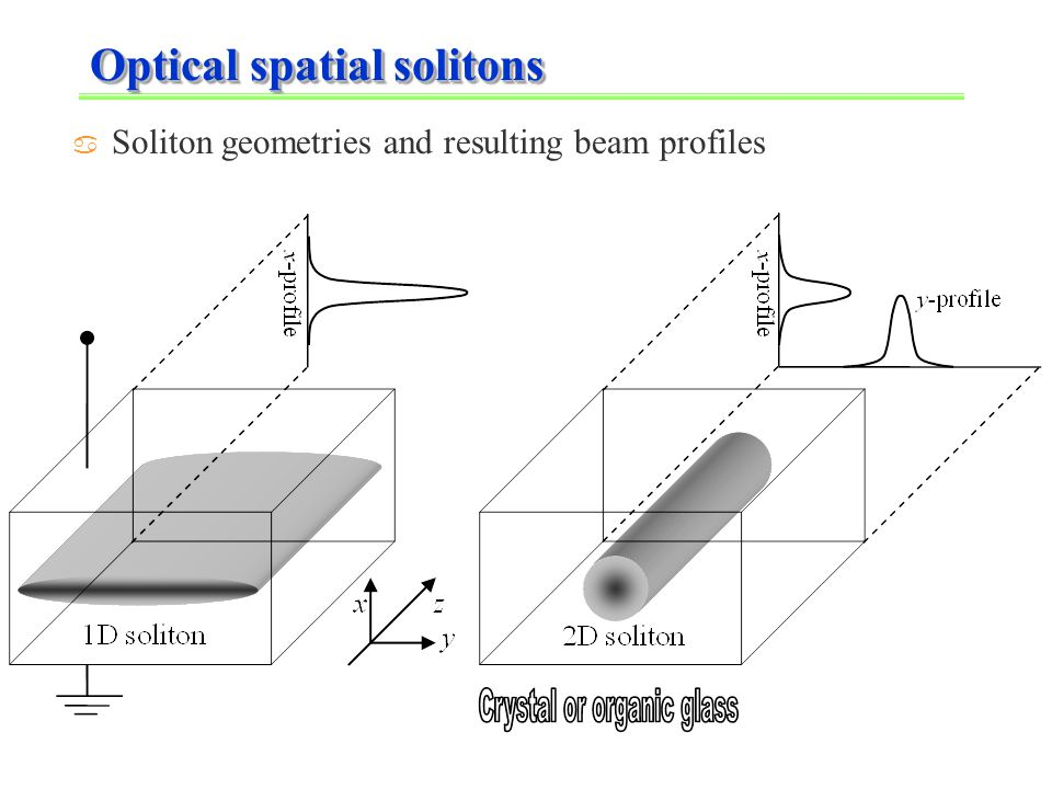 Optical spatial solitons a Soliton geometries and resulting beam profiles