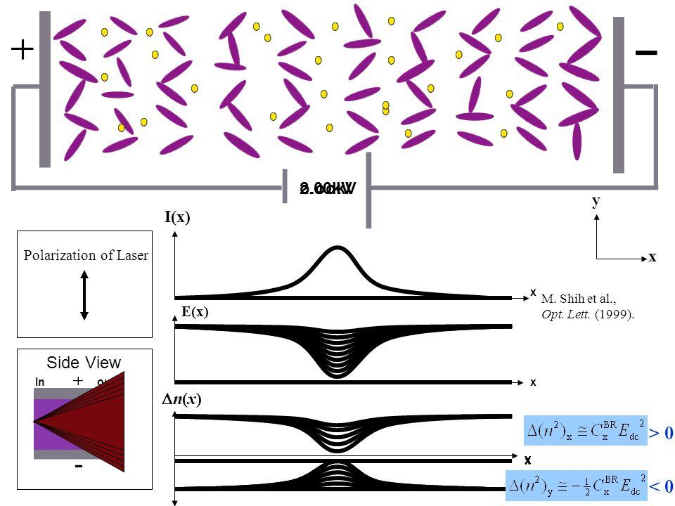 2.00kV I(x) E(x) Polarization of Laser y x o.ookV - Side View Inout M.
