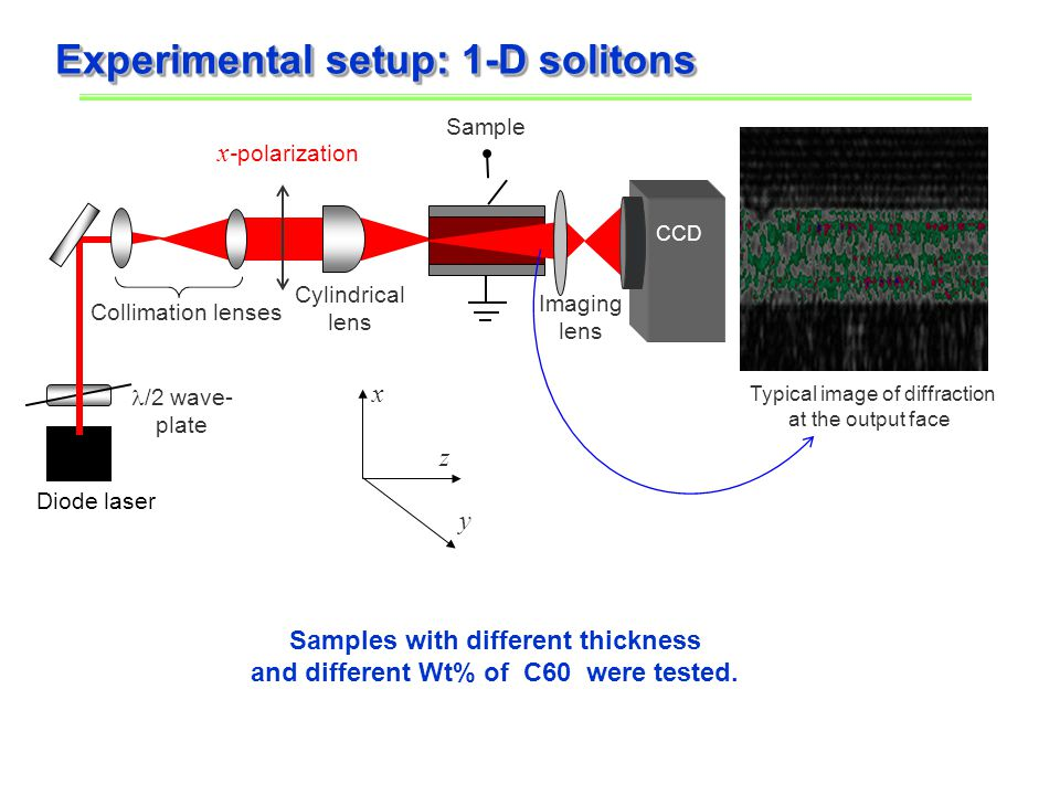 Experimental setup: 1-D solitons x z y Cylindrical lens x -polarization Collimation lenses /2 wave- plate Diode laser Sample Imaging lens CCD Typical image of diffraction at the output face Samples with different thickness and different Wt% of C60 were tested.