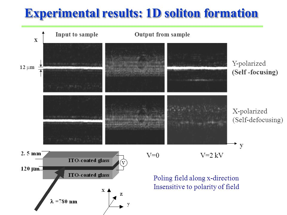 Experimental results: 1D soliton formation x y Input to sample Y-polarized (Self -focusing) X-polarized (Self-defocusing) Output from sample V=0 V=2 kV Poling field along x-direction Insensitive to polarity of field 12  m