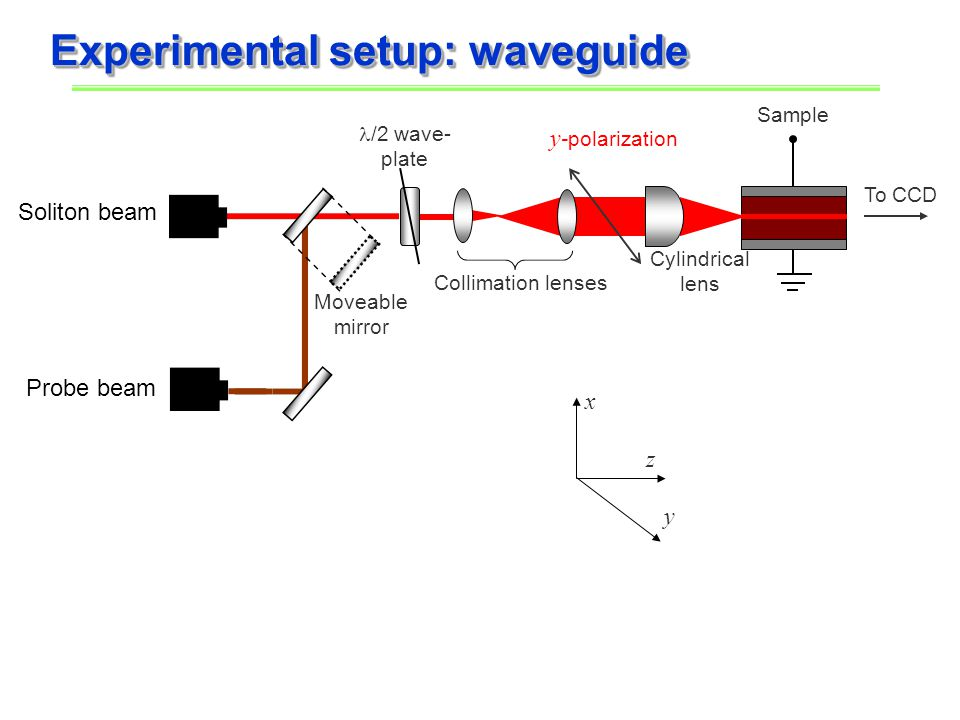 Experimental setup: waveguide x z y Cylindrical lens y -polarization Collimation lenses /2 wave- plate Sample Soliton beam Probe beam To CCD Moveable mirror