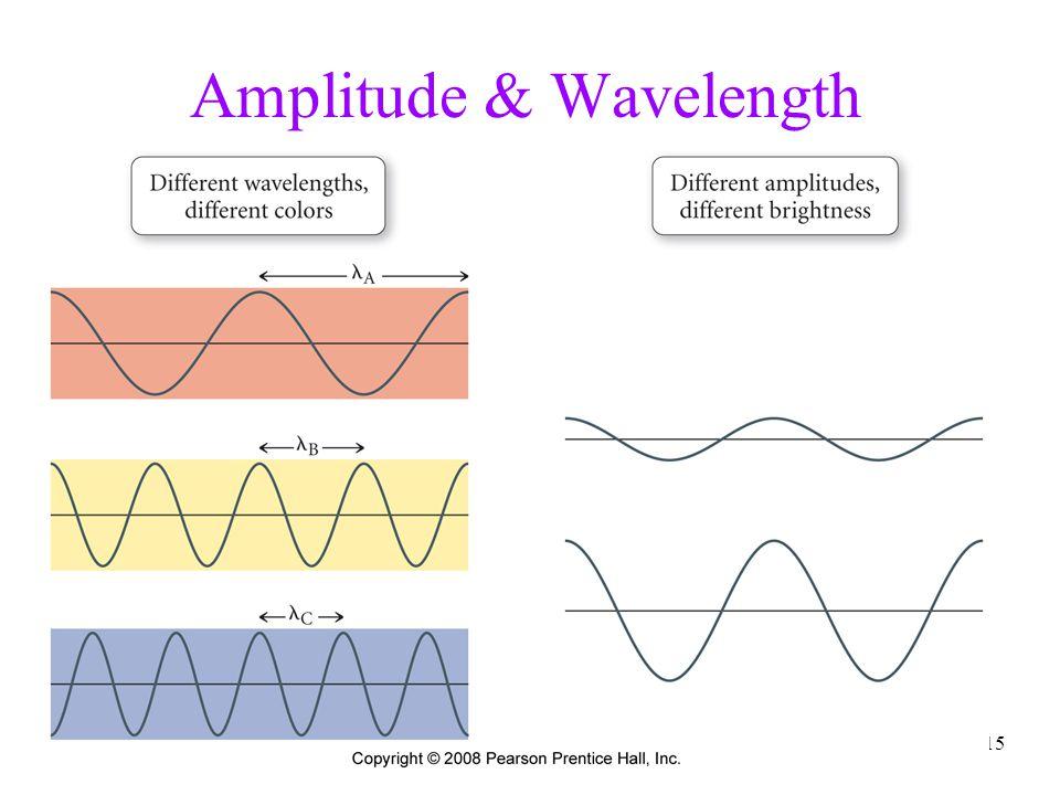 15 Amplitude & Wavelength