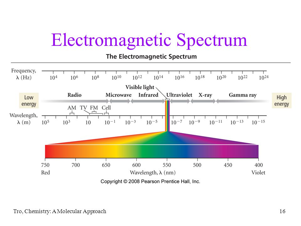 Tro, Chemistry: A Molecular Approach16 Electromagnetic Spectrum