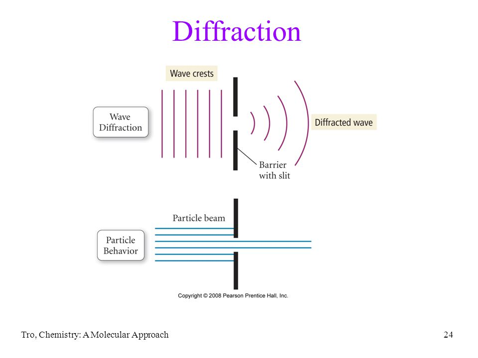 Tro, Chemistry: A Molecular Approach24 Diffraction