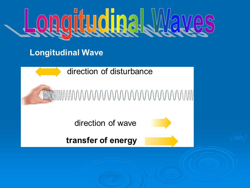 Longitudinal Wave direction of disturbance direction of wave transfer of energy