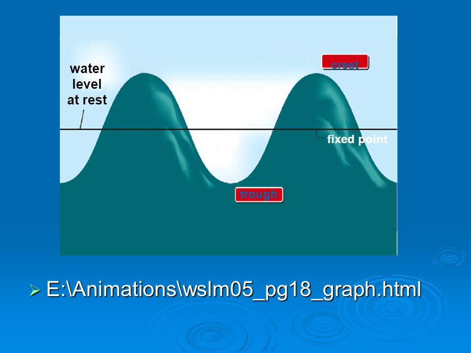  E:\Animations\wslm05_pg18_graph.html water level at rest fixed point crest trough