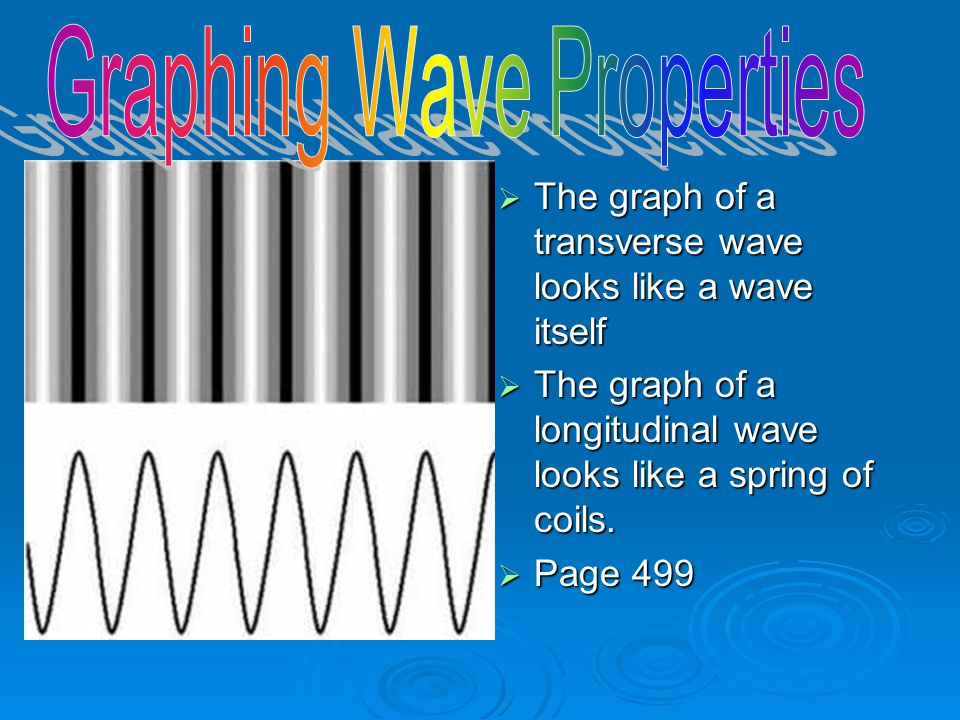  The graph of a transverse wave looks like a wave itself  The graph of a longitudinal wave looks like a spring of coils.