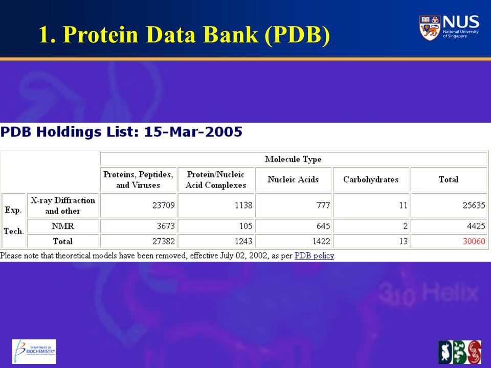SCOP:Structural Classification of Proteins University of Cambridge, UK http://scop.mrc-lmb.cam.ac.uk/scop/ Hyperlink in Singapore: http://scop.bic.nus.edu.sg/http://scop.bic.nus.edu.sg/ CATH: Class—Architecture—Topology --Homologous Superfamily Sequence family University College London, UK http://www.biochem.ucl.ac.uk/bsm/cath/ 3.
